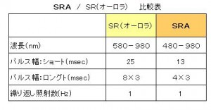SRA SR比較表